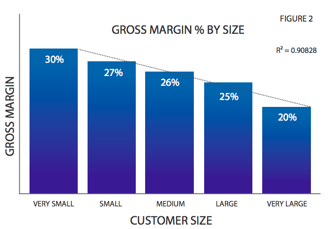 Margin by customer size group