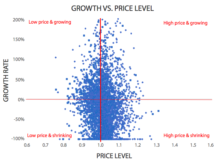 Growth v price level