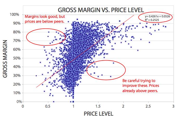 Gross margin vs price level by customer
