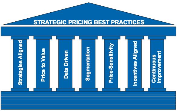 Best Practices Pillars
